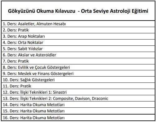Orta Seviye Astroloji Programi